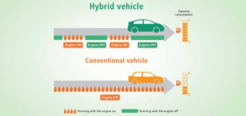 gas consumtion_cordiaaruba_toyota_hybrid.jpg